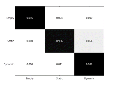 Accuracy of human presence detection module